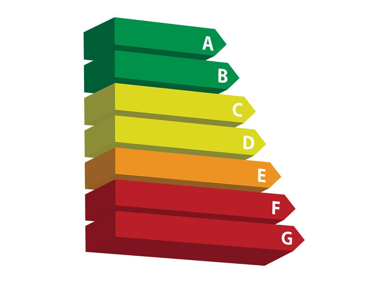 energielabel bij het financieren van een bedrijfspand